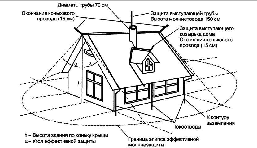 Устройство громоотвода в частном доме своими руками 88