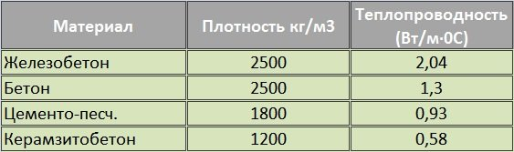 теплопроводности бетона таблица