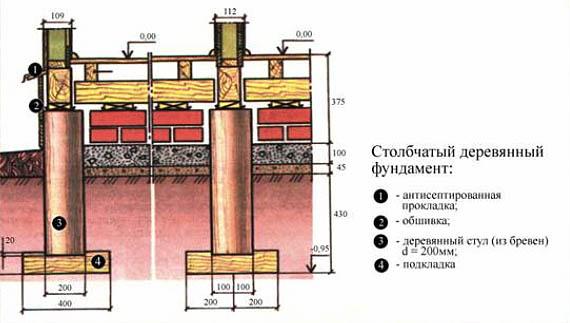 Ремонт фундамент деревянный дом своими руками