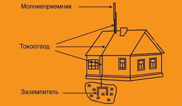 Громоотвод для деревянного дома своими руками