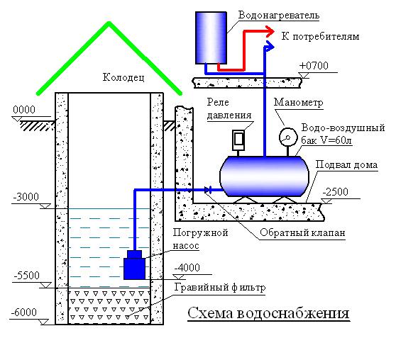 Как сделать водопровод на даче из колодца