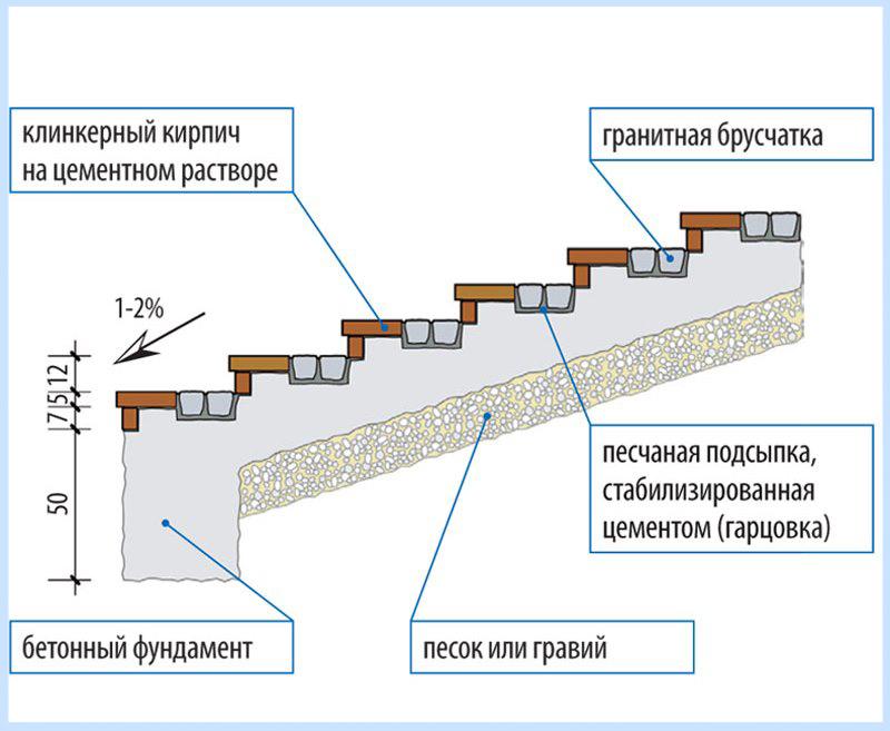 Ростов дону на кровли ремонт авито