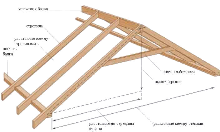 Как сделать крышу на дом своими руками