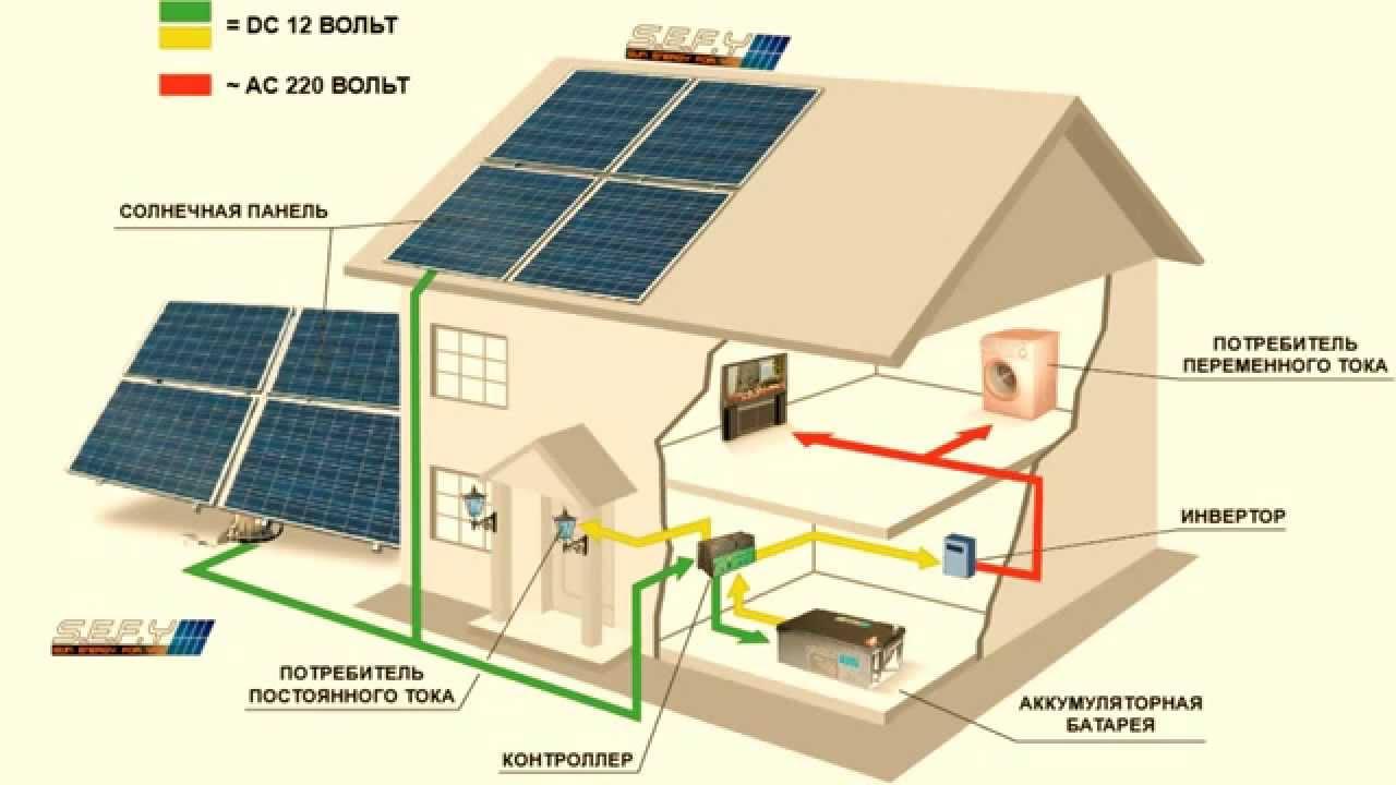 Водяные электростанции для дома