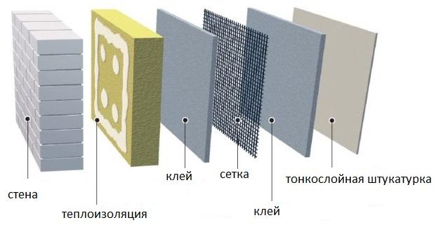 Особенности утепления наружных стен дома - строим сами.