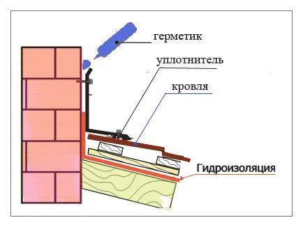 Гидроизоляция дымохода в бане
