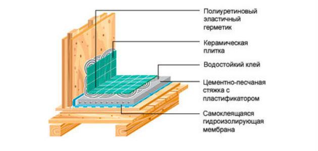 Устройство ванной в частном доме своими руками