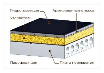 Плоская крыша для частного дома 193