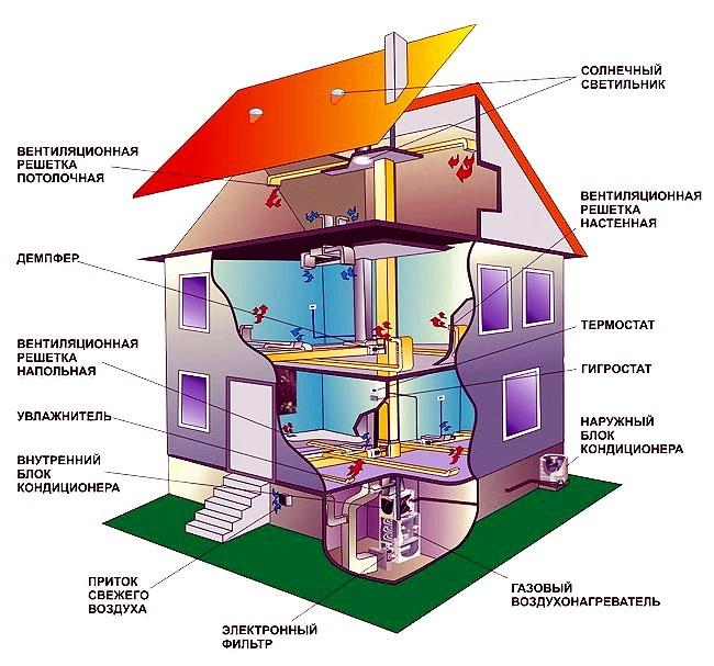 Воздушная вентиляция в доме своими руками