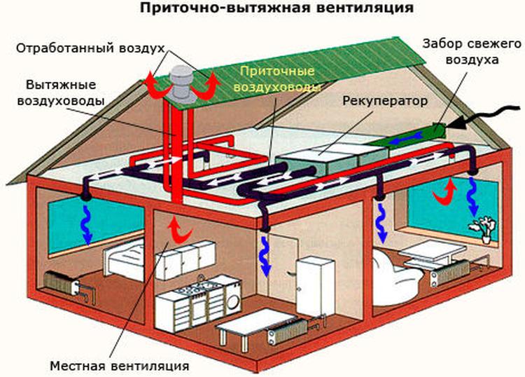 Приточні вентиляційні системи