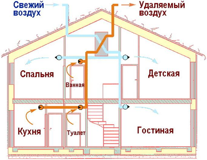 Приточная вентиляция в доме