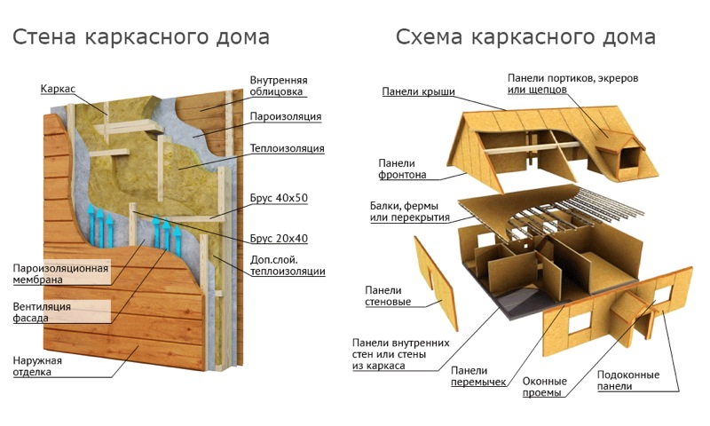 Постройка каркасного дома своими руками подробная схема