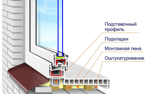 Как установит окна своими руками