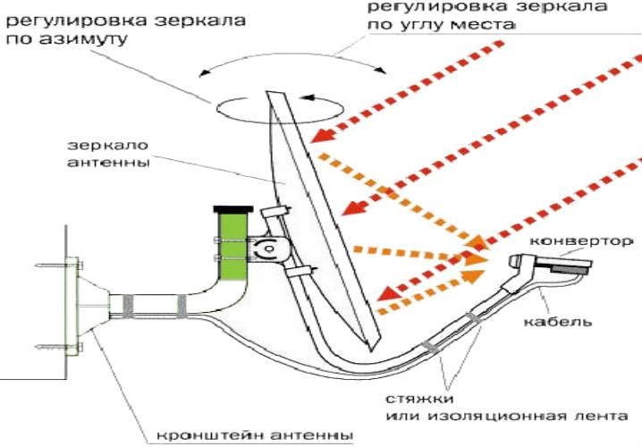 Настройка тюнера спутниковой антенны своими руками 199