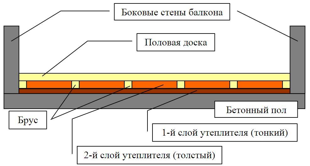 Утепление деревянного пола пеноплексом своими руками