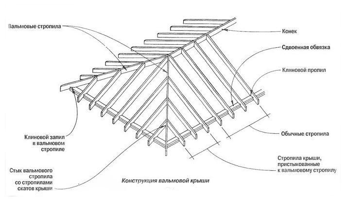 Четырёхскатная крыша своими руками фото