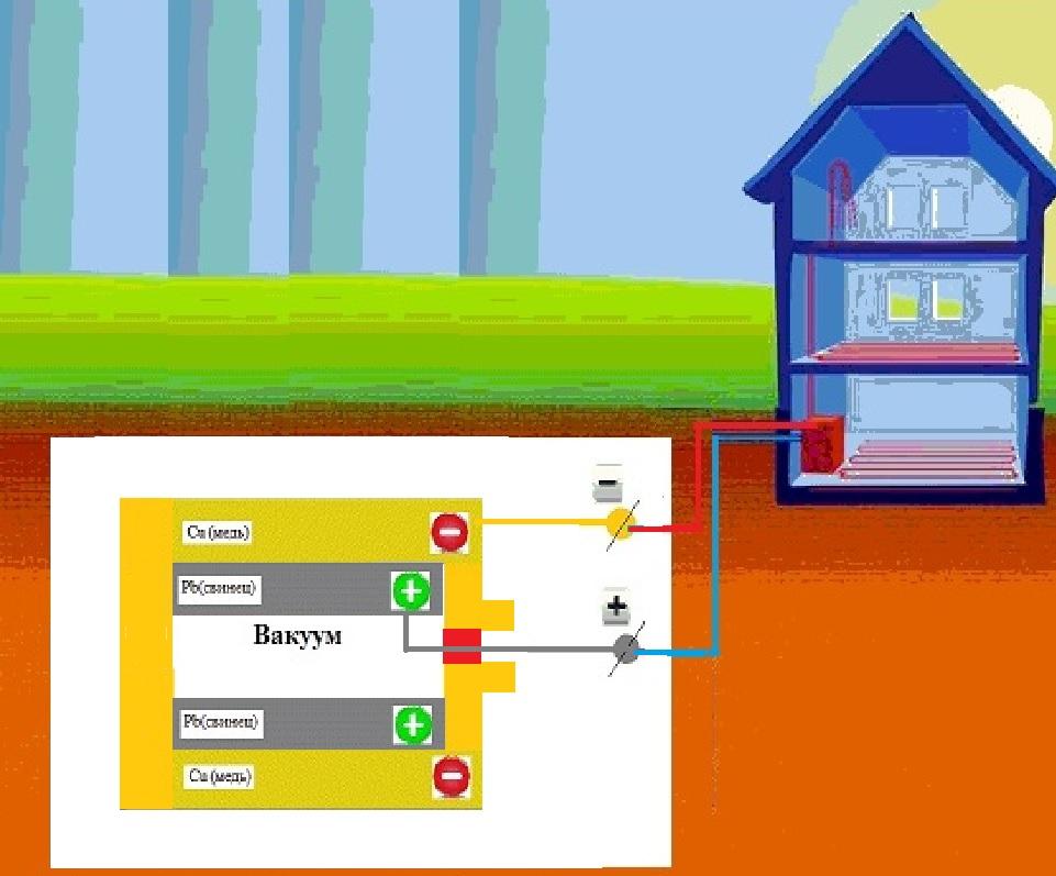 Электроэнергия из земли