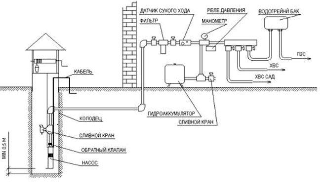 Водопровод на даче своими руками из скважины фото
