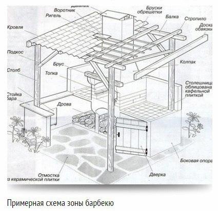 Зона барбекю проекты размеры
